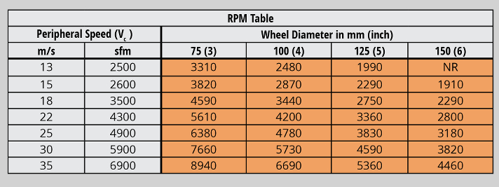 Tool grinding RPM Table