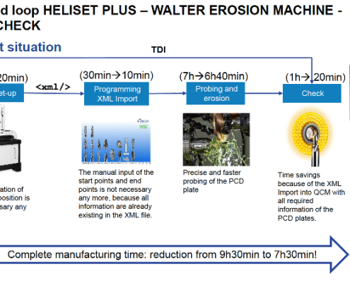 WALTER HELISET Plus Closed loop erosion machine